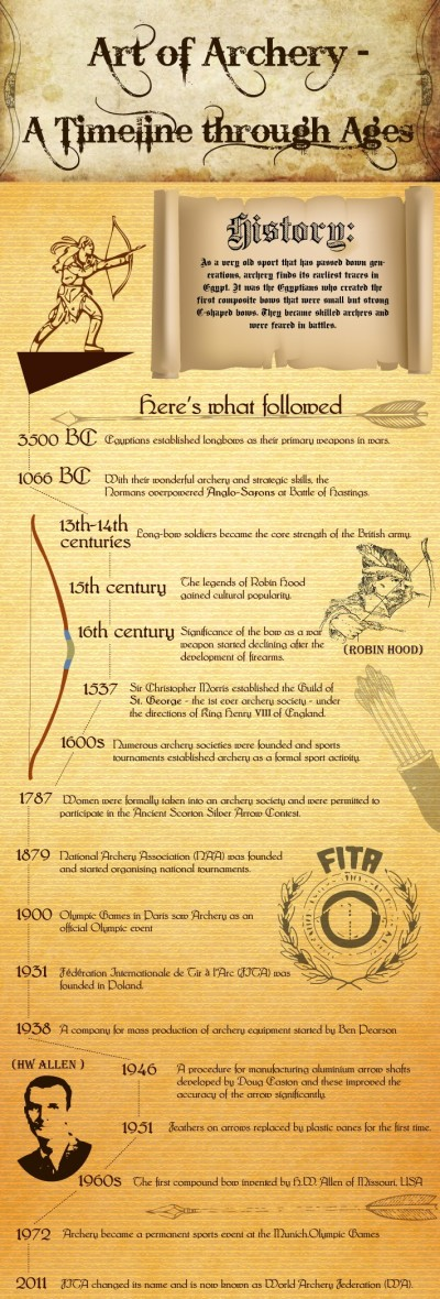 art-of-archery-a-timeline-through-ages-infographic-by-global-gear